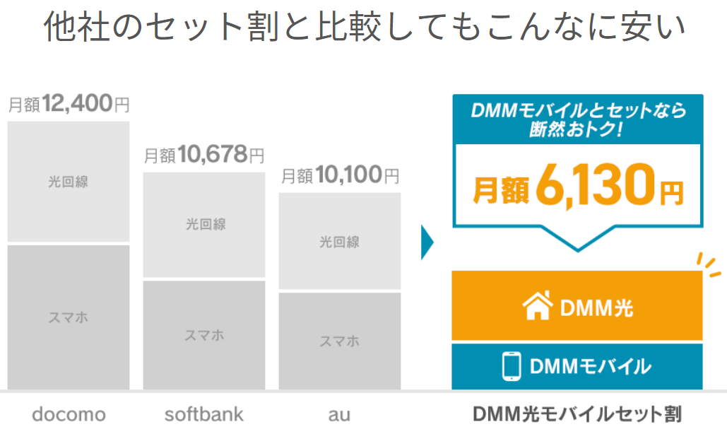 DMM光mobileセットと他社比較