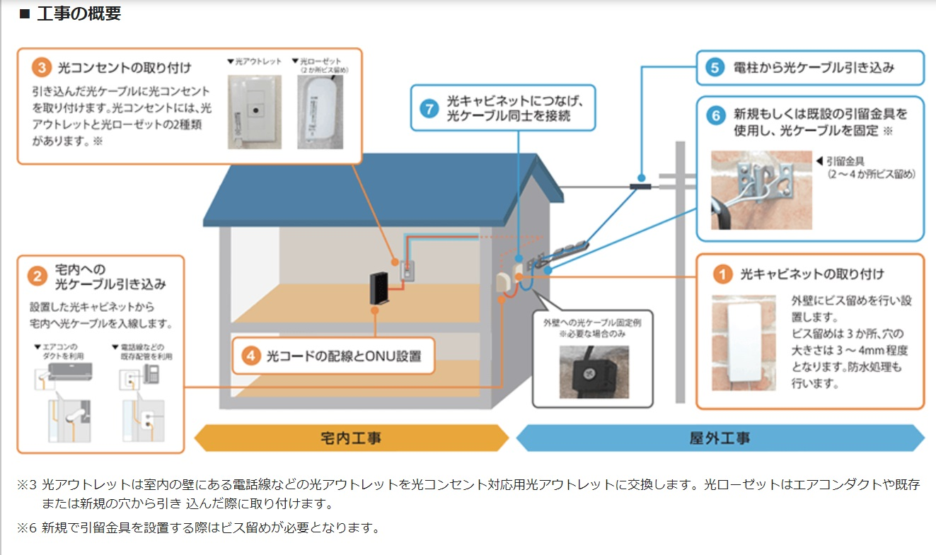 NURO光の工事概要
